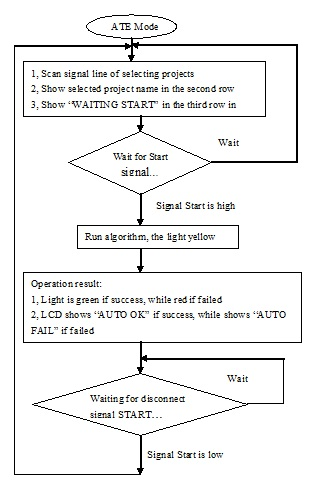 ATE workflow chart