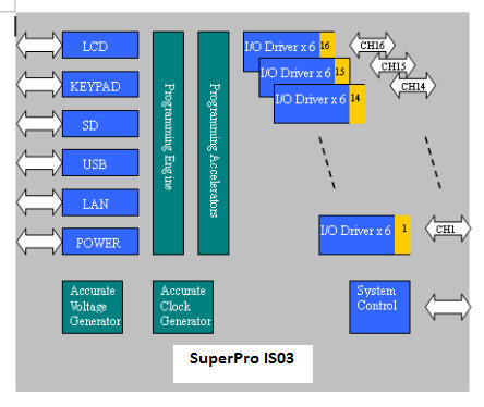 Figure 1: SuperPro IS03 Interface