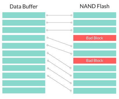 NAND Flash Programming