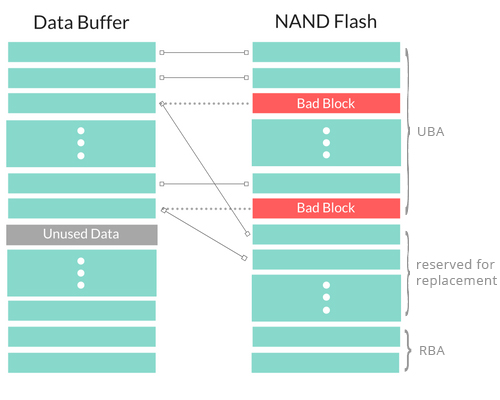 NAND Flash Programming