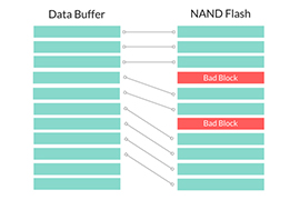 NAND Flash programming partition software